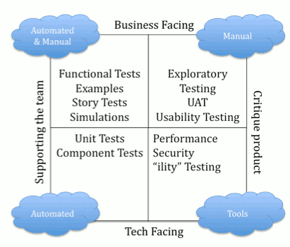 test quadrant
