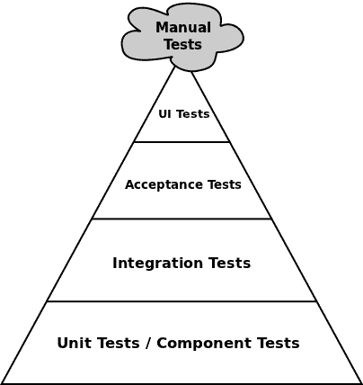 UI testing | Binarymist